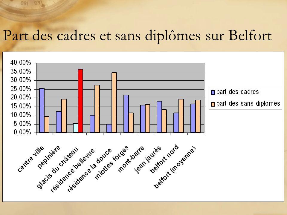 Part des cadres et sans diplômes sur Belfort