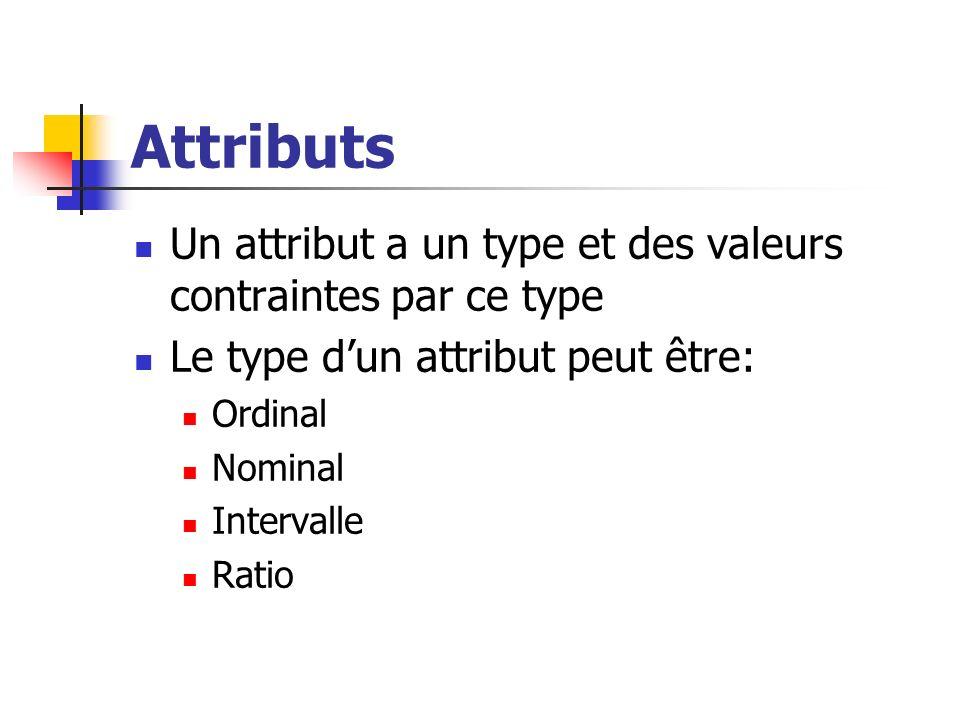 Attributs Un attribut a un type et des valeurs contraintes par ce type Le type dun attribut peut être: Ordinal Nominal Intervalle Ratio