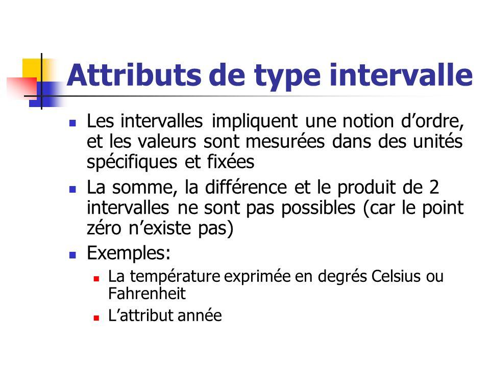 Attributs de type intervalle Les intervalles impliquent une notion dordre, et les valeurs sont mesurées dans des unités spécifiques et fixées La somme, la différence et le produit de 2 intervalles ne sont pas possibles (car le point zéro nexiste pas) Exemples: La température exprimée en degrés Celsius ou Fahrenheit Lattribut année