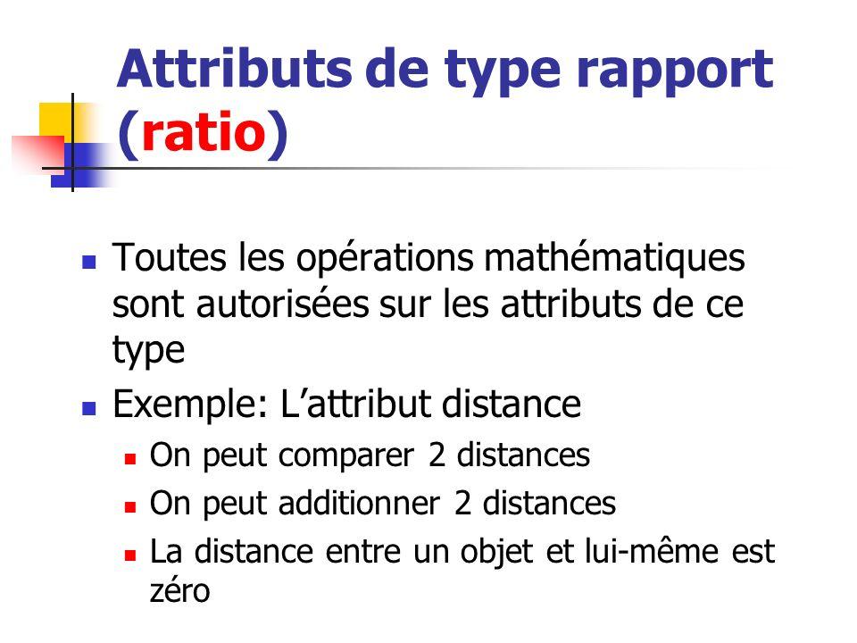 Attributs de type rapport (ratio) Toutes les opérations mathématiques sont autorisées sur les attributs de ce type Exemple: Lattribut distance On peut comparer 2 distances On peut additionner 2 distances La distance entre un objet et lui-même est zéro