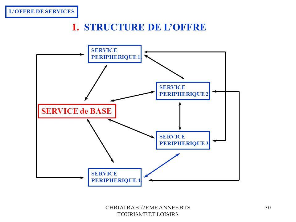 CHRIAI RABI/2EME ANNEE BTS TOURISME ET LOISIRS 30 SERVICE de BASE SERVICE PERIPHERIQUE 1. SERVICE PERIPHERIQUE 2. SERVICE PERIPHERIQUE 3. SERVICE PERI