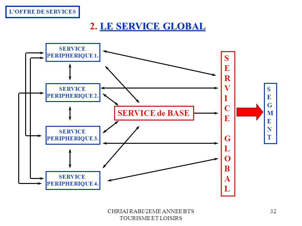CHRIAI RABI/2EME ANNEE BTS TOURISME ET LOISIRS 32 SERVICE PERIPHERIQUE 1. SERVICE PERIPHERIQUE 2. SERVICE PERIPHERIQUE 3. SERVICE PERIPHERIQUE 4. SERV