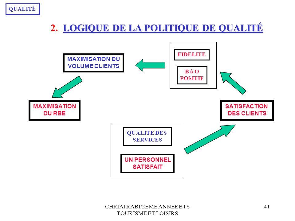 CHRIAI RABI/2EME ANNEE BTS TOURISME ET LOISIRS 41 SATISFACTION DES CLIENTS MAXIMISATION DU RBE UN PERSONNEL SATISFAIT MAXIMISATION DU VOLUME CLIENTS QUALITE DES SERVICES FIDELITE B à O POSITIF QUALITÉ LOGIQUE DE LA POLITIQUE DE QUALITÉ 2.