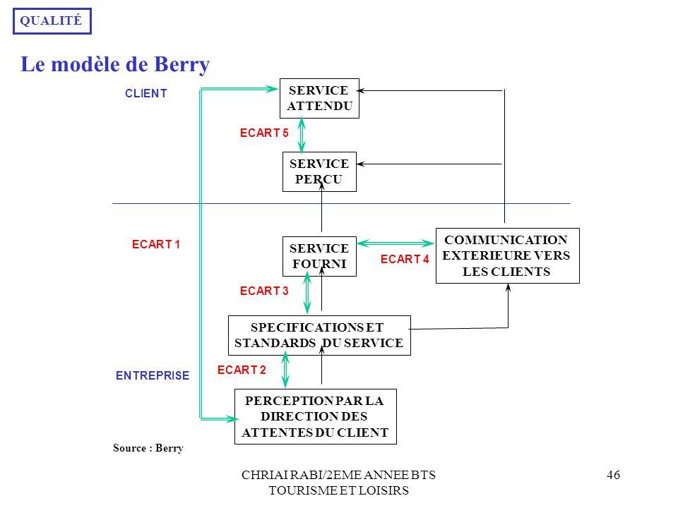 CHRIAI RABI/2EME ANNEE BTS TOURISME ET LOISIRS 46 SERVICE ATTENDU SERVICE PERCU SERVICE FOURNI SPECIFICATIONS ET STANDARDS DU SERVICE PERCEPTION PAR L