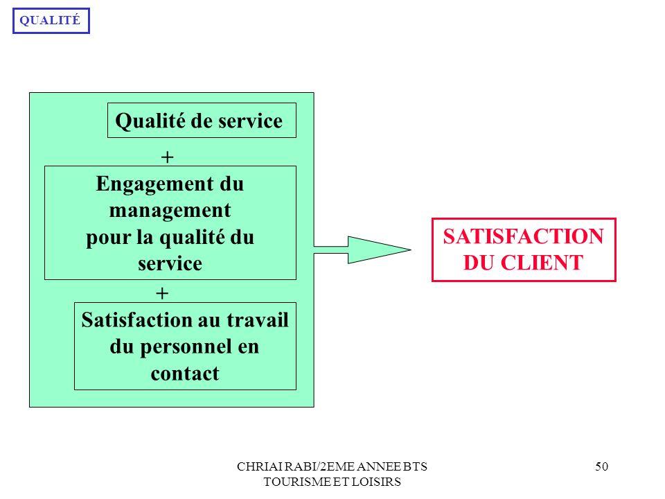CHRIAI RABI/2EME ANNEE BTS TOURISME ET LOISIRS 50 Qualité de service + Engagement du management pour la qualité du service + Satisfaction au travail d