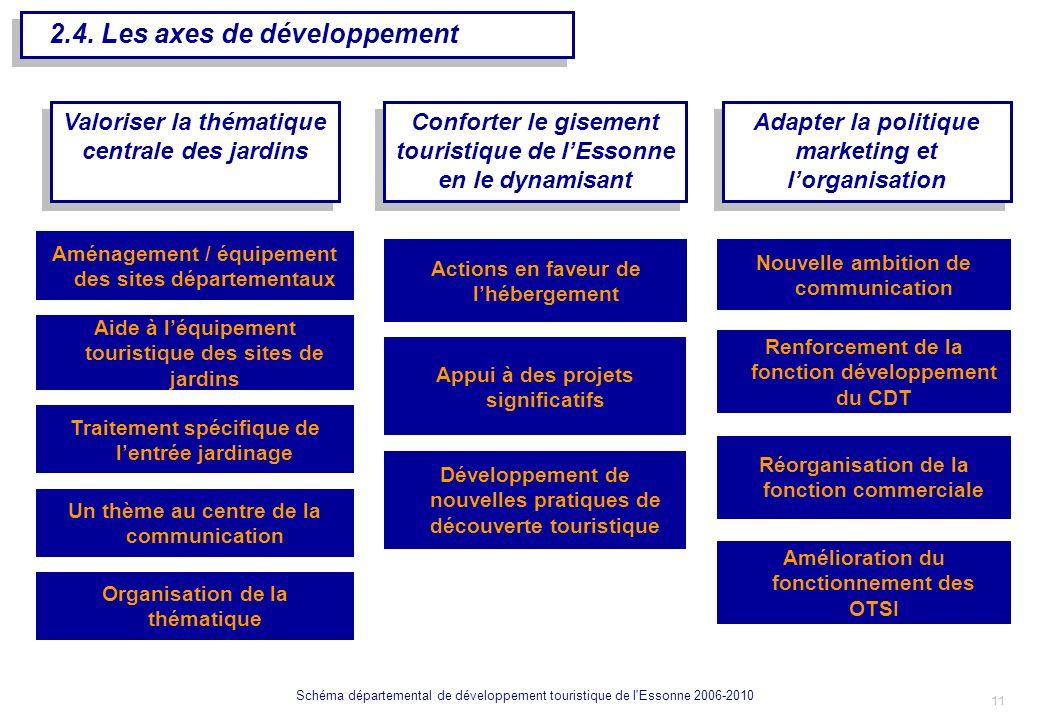 12 Schéma départemental de développement touristique de l Essonne 2006-2010 LES AXES DE BASE DUNE POLITIQUE TOURISTIQUE III.