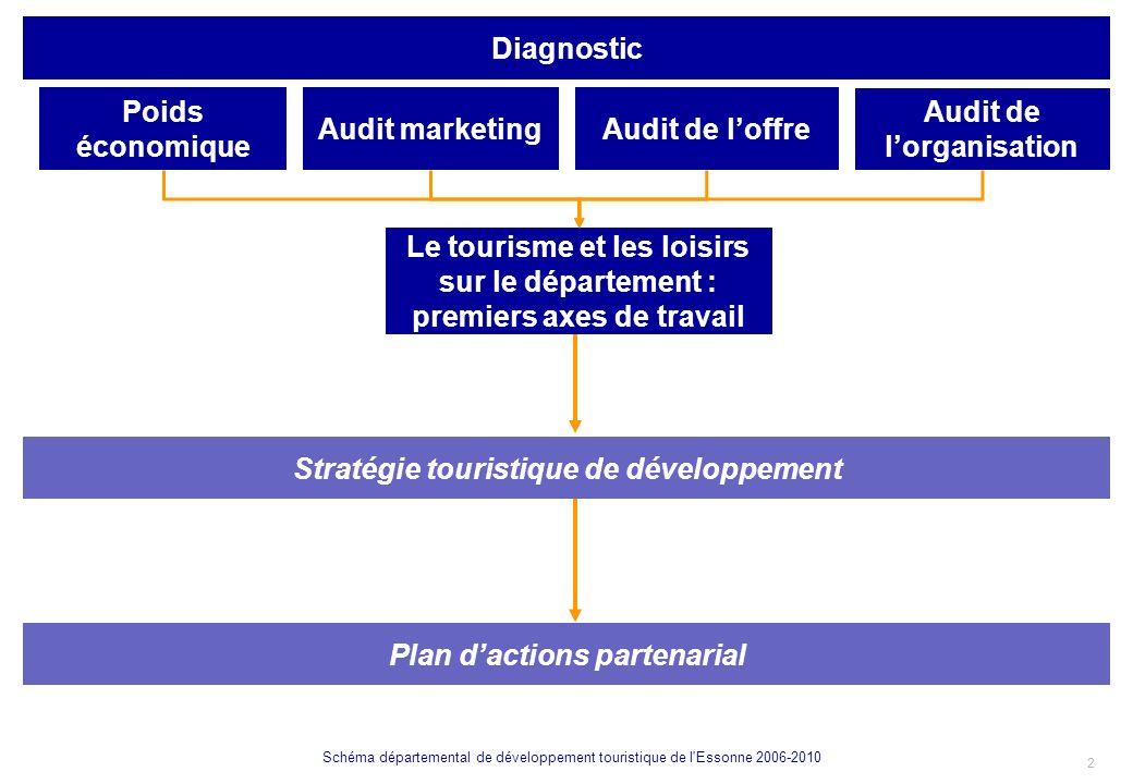 3 Schéma départemental de développement touristique de l Essonne 2006-2010 CONSTATS SUR LE DIAGNOSTIC DU TOURISME ET DES LOISIRS I.