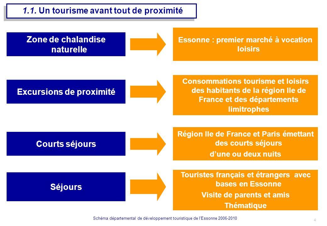 5 Schéma départemental de développement touristique de l Essonne 2006-2010 Un CA global tourisme – loisirs - affaires de 361 M dont Hébergements : 47% Sites culturels et de loisirs : 7% Agrément : 152 M Loisirs : 63 M Affaires : 146 M Activités connexes : 46% 1.2.