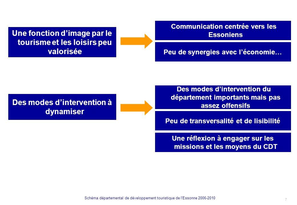 8 Schéma départemental de développement touristique de l Essonne 2006-2010 LES ENJEUX DU DEVELOPPEMENT TOURISTIQUE DE LESSONNE II.