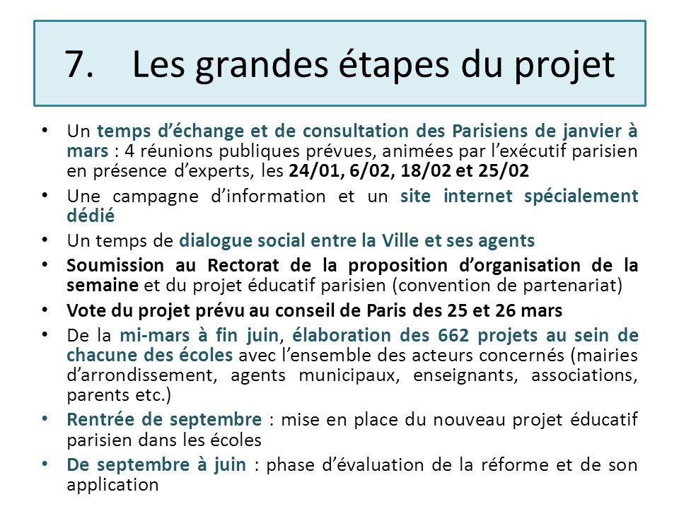 7.Les grandes étapes du projet Un temps déchange et de consultation des Parisiens de janvier à mars : 4 réunions publiques prévues, animées par lexécu