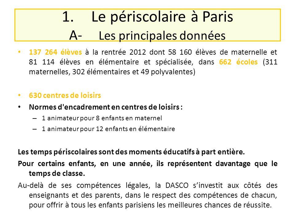 1.Le périscolaire à Paris A- Les principales données 137 264 élèves à la rentrée 2012 dont 58 160 élèves de maternelle et 81 114 élèves en élémentaire et spécialisée, dans 662 écoles (311 maternelles, 302 élémentaires et 49 polyvalentes) 630 centres de loisirs Normes d encadrement en centres de loisirs : – 1 animateur pour 8 enfants en maternel – 1 animateur pour 12 enfants en élémentaire Les temps périscolaires sont des moments éducatifs à part entière.