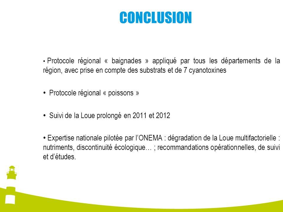 CONCLUSION Protocole régional « baignades » appliqué par tous les départements de la région, avec prise en compte des substrats et de 7 cyanotoxines P