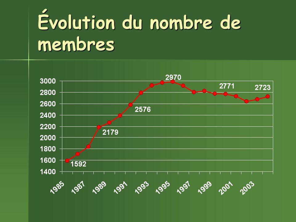 Évolution du nombre de membres