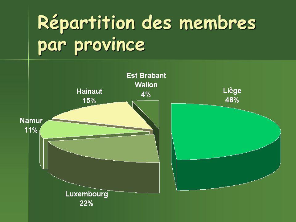 Répartition des membres par province