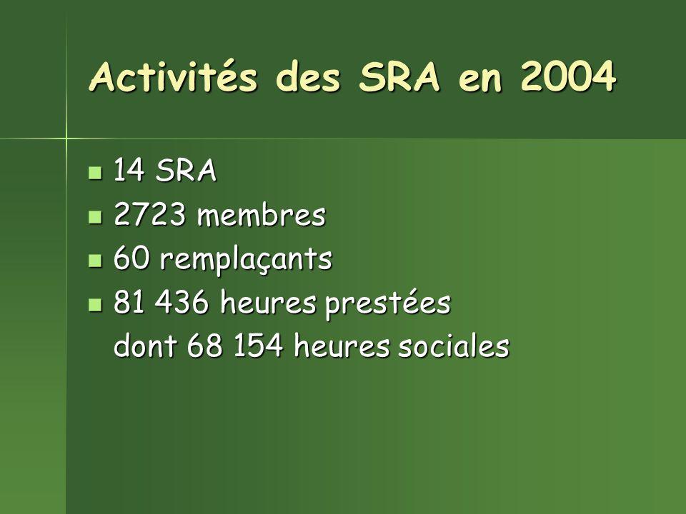 Activités des SRA en 2004 14 SRA 14 SRA 2723 membres 2723 membres 60 remplaçants 60 remplaçants 81 436 heures prestées 81 436 heures prestées dont 68 154 heures sociales