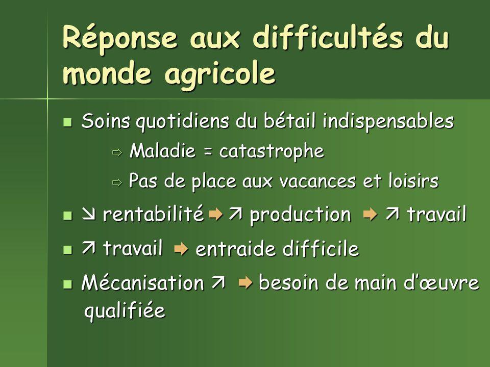 Réponse aux difficultés du monde agricole Soins quotidiens du bétail indispensables Soins quotidiens du bétail indispensables Maladie = catastrophe Ma