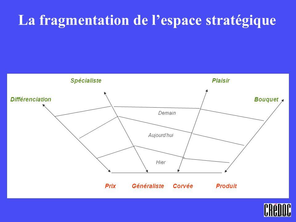 La fragmentation de lespace stratégique Spécialiste Plaisir Différenciation Bouquet Prix Généraliste Corvée Produit Demain Aujourdhui Hier
