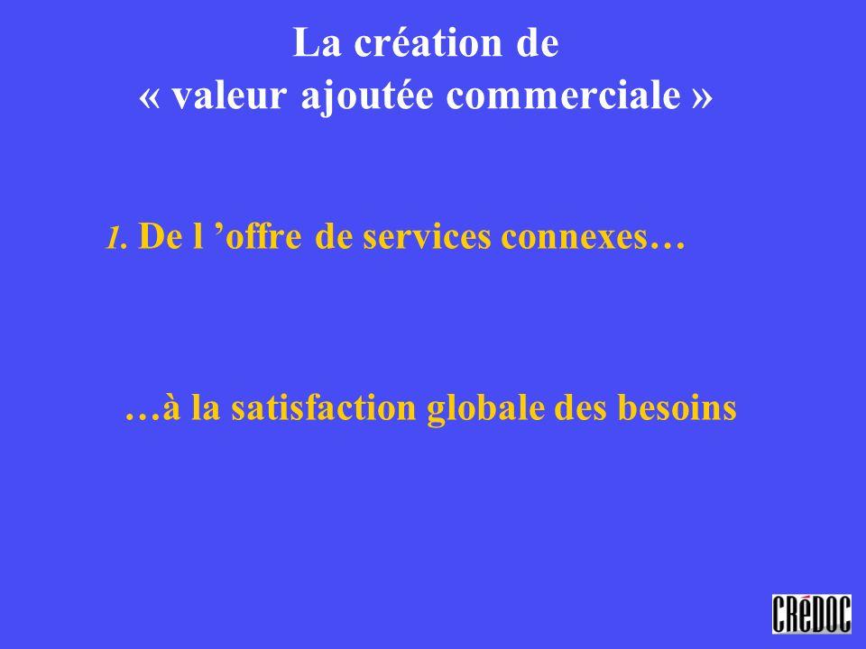 La création de « valeur ajoutée commerciale » 1. De l offre de services connexes… …à la satisfaction globale des besoins