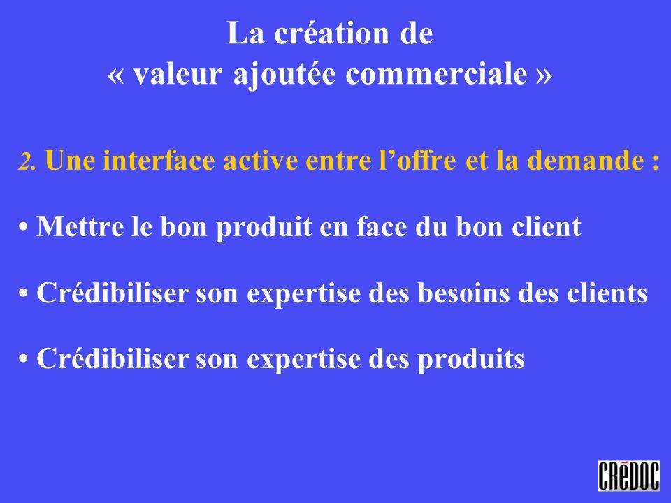 La création de « valeur ajoutée commerciale » 2. Une interface active entre loffre et la demande : Mettre le bon produit en face du bon client Crédibi