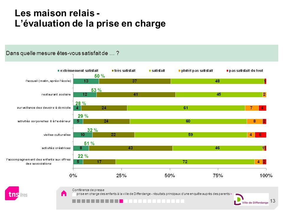 Les maison relais - Lévaluation de la prise en charge Dans quelle mesure êtes-vous satisfait de … ? 50 % 53 % 28 % 29 % 32 % 51 % 22 % Conférence de p
