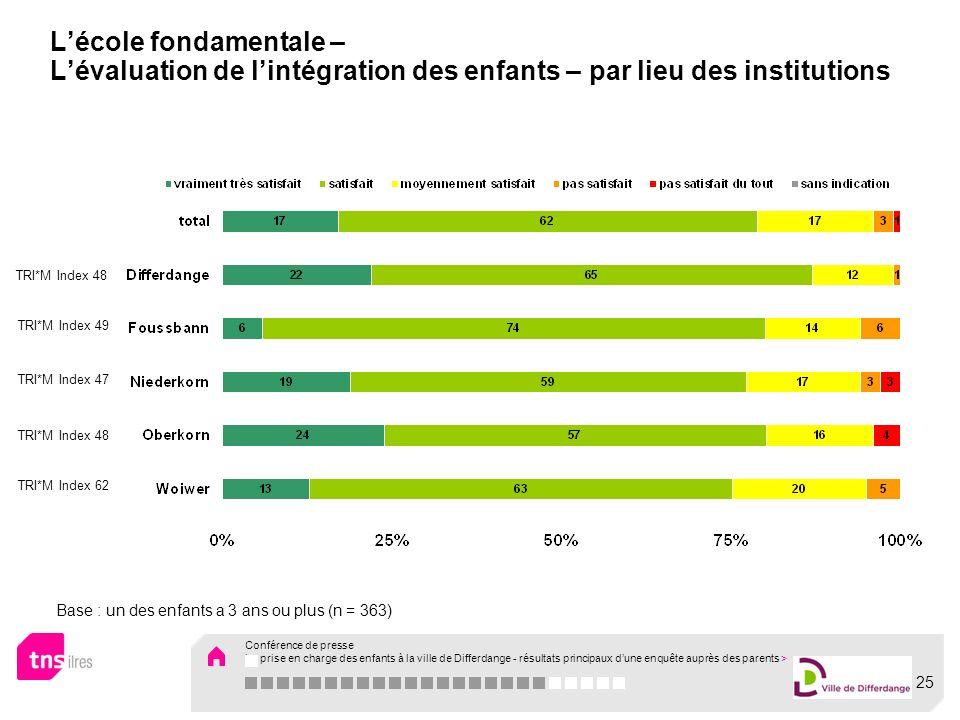 Lécole fondamentale – Lévaluation de lintégration des enfants – par lieu des institutions Base : un des enfants a 3 ans ou plus (n = 363) TRI*M Index