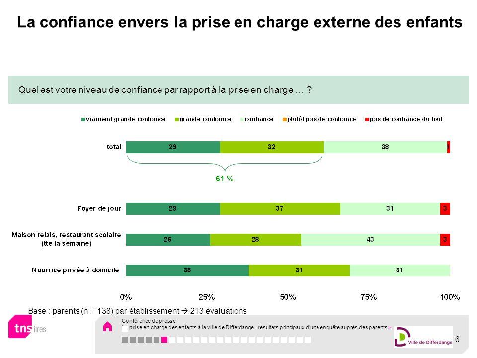 La confiance envers la prise en charge externe des enfants Quel est votre niveau de confiance par rapport à la prise en charge … ? 61 % Base : parents