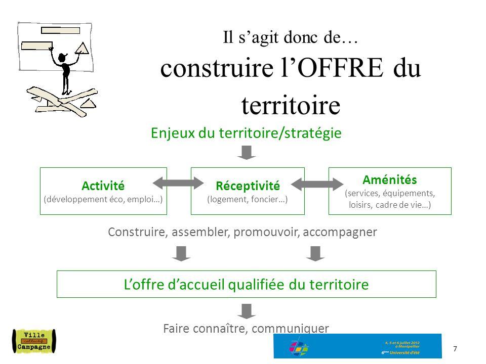 Il sagit donc de… construire lOFFRE du territoire 7 Loffre daccueil qualifiée du territoire Enjeux du territoire/stratégie Activité (développement éco