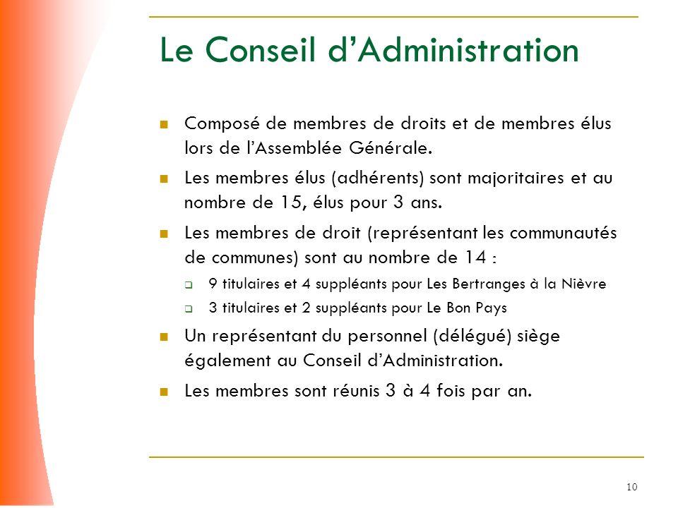 10 Le Conseil dAdministration Composé de membres de droits et de membres élus lors de lAssemblée Générale. Les membres élus (adhérents) sont majoritai