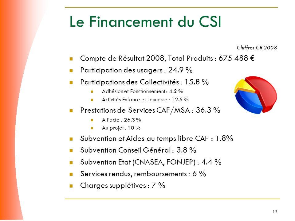13 Le Financement du CSI Chiffres CR 2008 Compte de Résultat 2008, Total Produits : 675 488 Participation des usagers : 24.9 % Participations des Coll