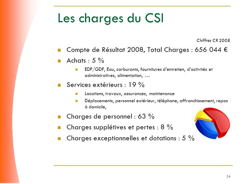 14 Les charges du CSI Chiffres CR 2008 Compte de Résultat 2008, Total Charges : 656 044 Achats : 5 % EDF/GDF, Eau, carburants, fournitures dentretien,
