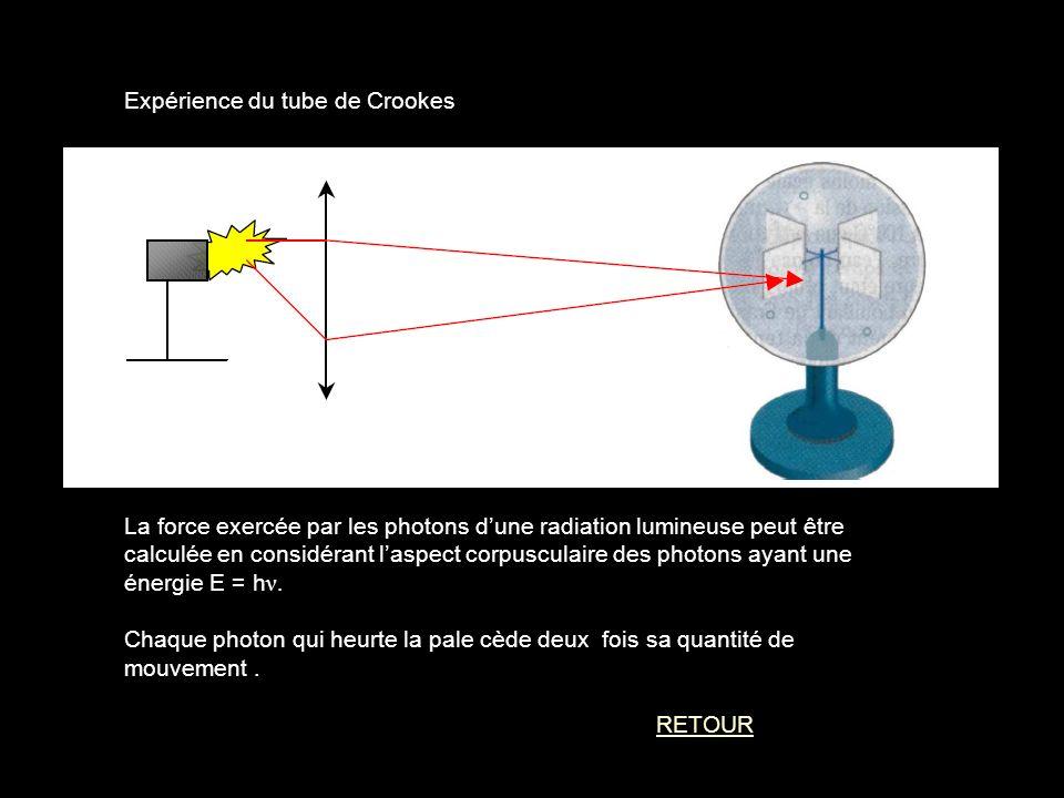 Expérience du tube de Crookes Pression photonique La force exercée par les photons dune radiation lumineuse peut être calculée en considérant laspect