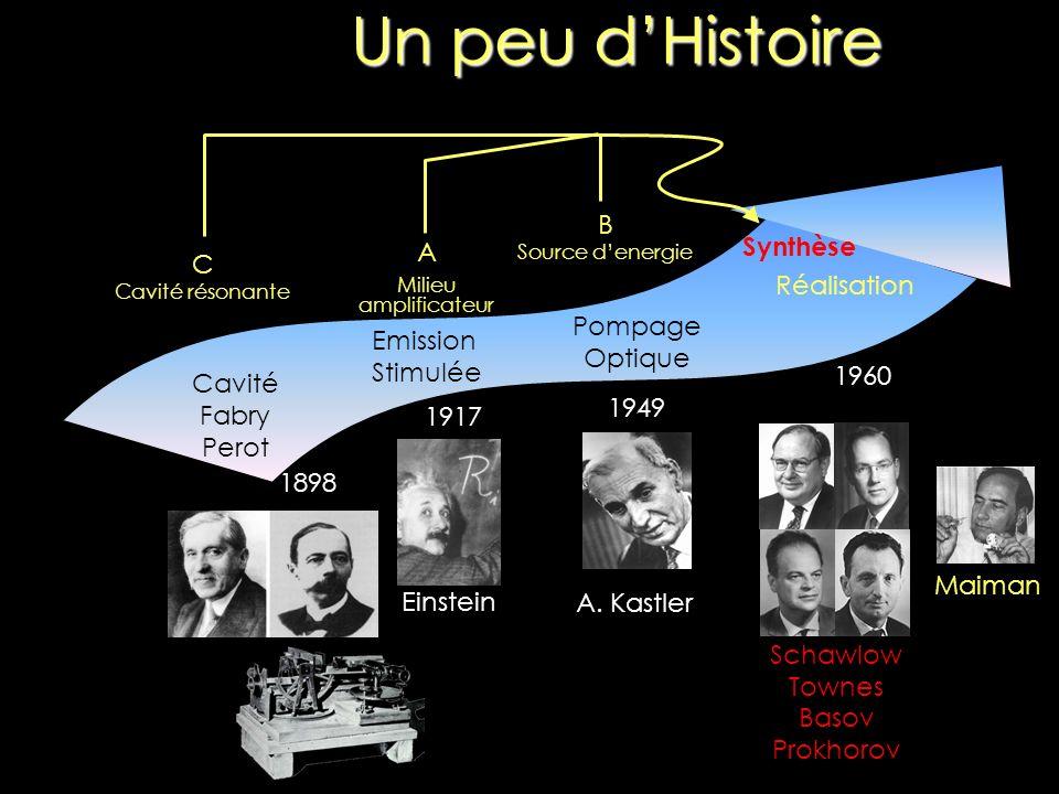 Un peu dHistoire 1898 Cavité Fabry Perot 1917 Emission Stimulée Einstein 1949 Pompage Optique A. Kastler A Milieu amplificateur B Source denergie C Ca