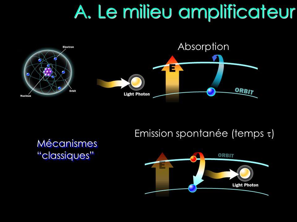 A. Le milieu amplificateur Absorption Emission spontanée (temps ) Mécanismes classiques