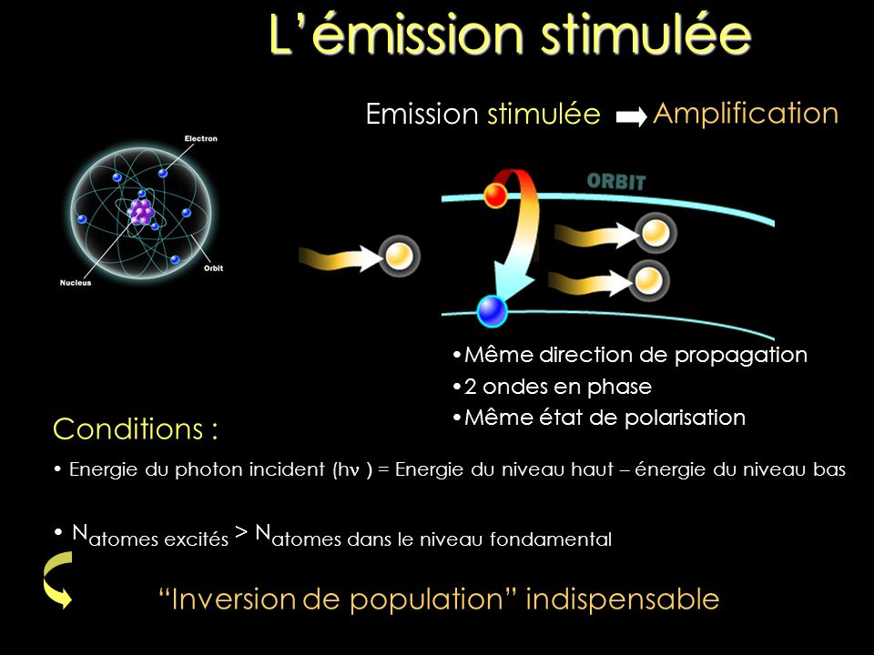 Lémission stimulée Emission stimulée Conditions : Energie du photon incident (h ν ) = Energie du niveau haut – énergie du niveau bas N atomes excités