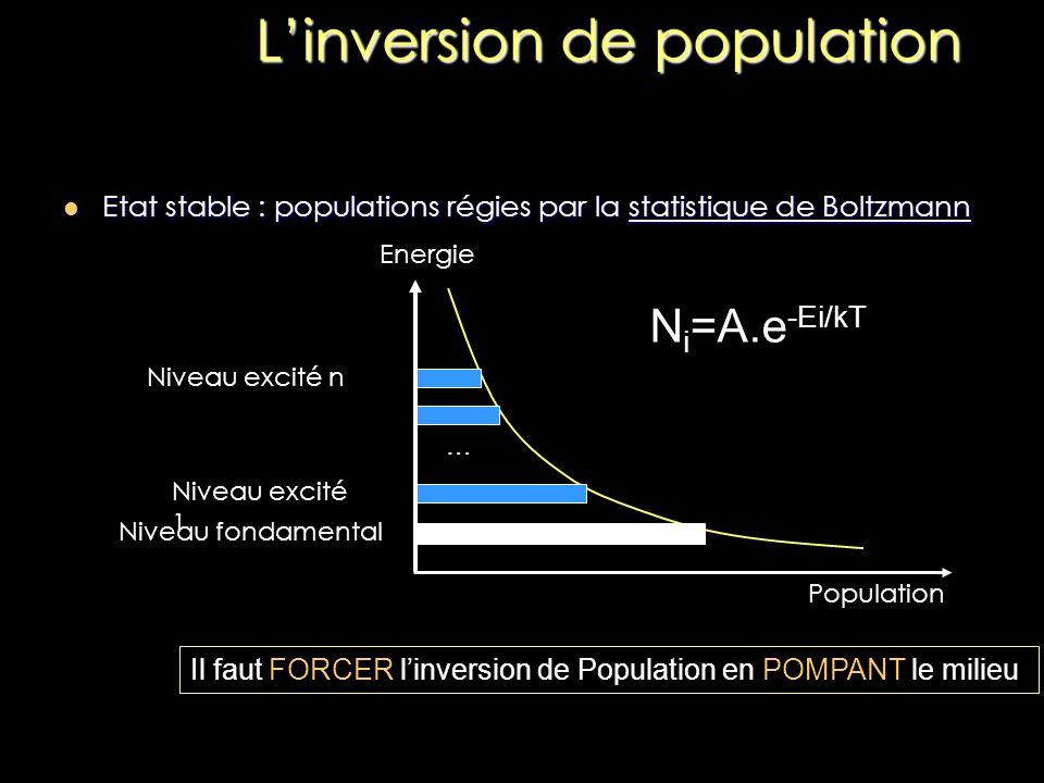 Linversion de population Etat stable : populations régies par la statistique de Boltzmann Etat stable : populations régies par la statistique de Boltz