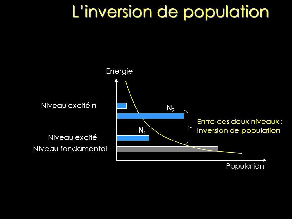 Linversion de population Population Energie Niveau fondamental Niveau excité 1 Niveau excité n Entre ces deux niveaux : Inversion de population N2N2 N