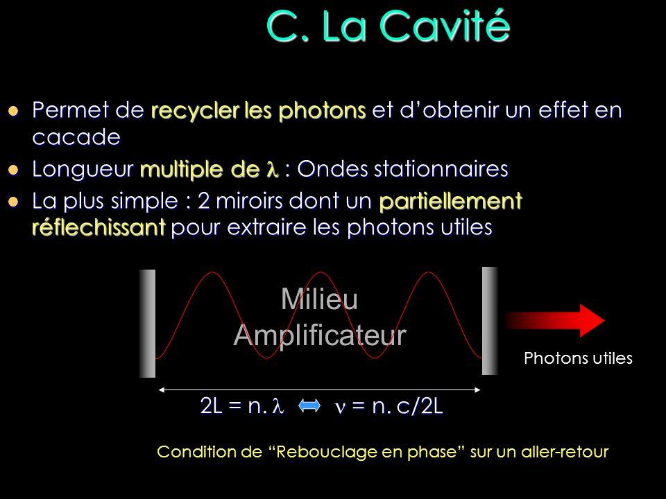 Milieu Amplificateur C. La Cavité Permet de recycler les photons et dobtenir un effet en cacade Permet de recycler les photons et dobtenir un effet en