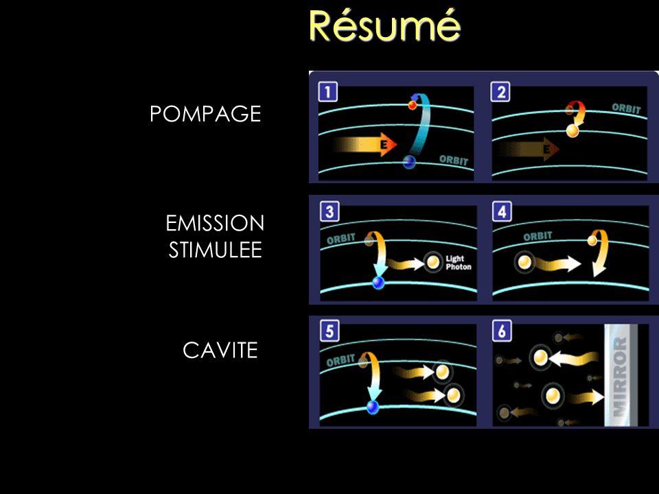 Résumé POMPAGE EMISSION STIMULEE CAVITE