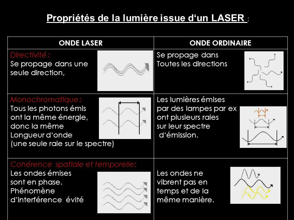ONDE LASERONDE ORDINAIRE Directivité : Se propage dans une seule direction, Se propage dans Toutes les directions Monochromatique : Tous les photons é