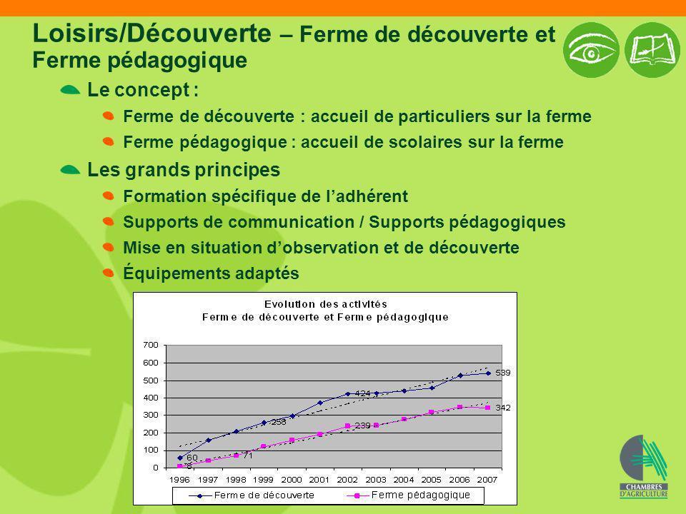 Loisirs/Découverte – Ferme de découverte et Ferme pédagogique Le concept : Ferme de découverte : accueil de particuliers sur la ferme Ferme pédagogiqu