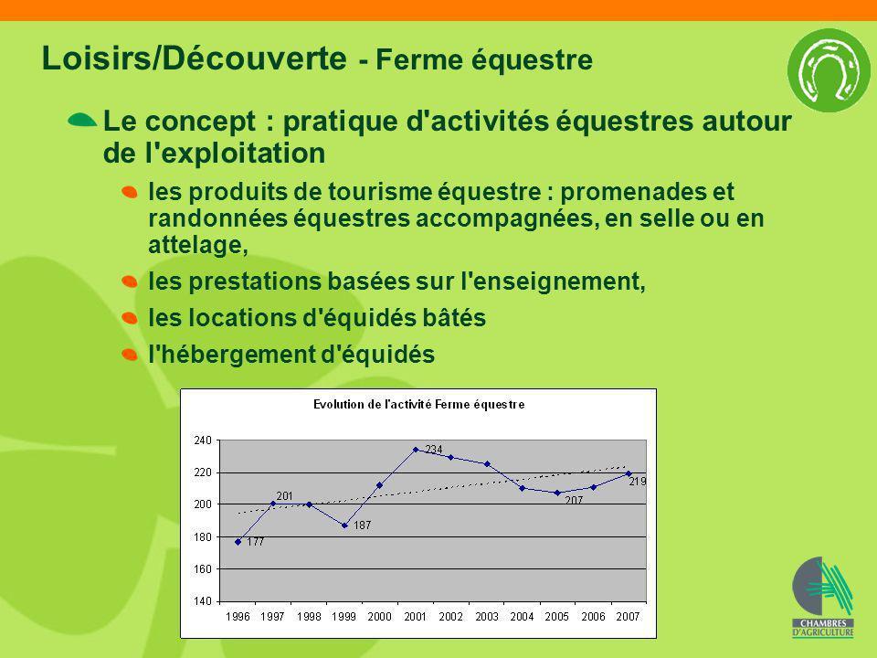 Loisirs/Découverte - Ferme équestre Le concept : pratique d'activités équestres autour de l'exploitation les produits de tourisme équestre : promenade