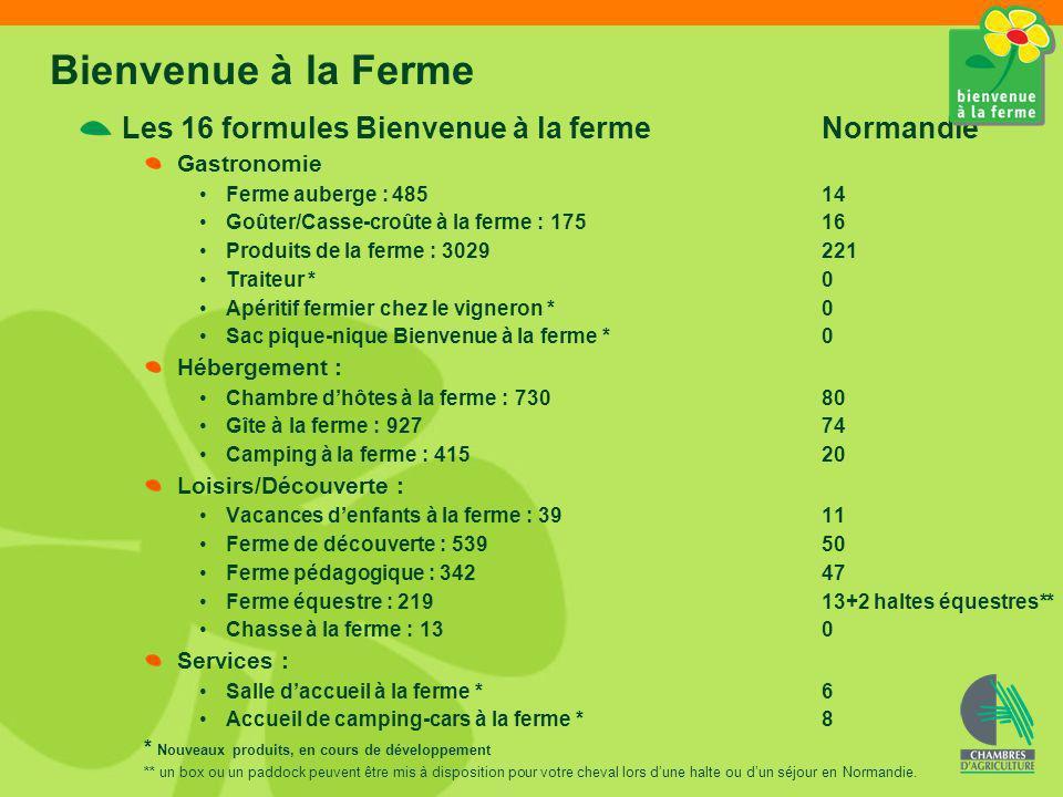 Les 16 formules Bienvenue à la ferme Normandie Gastronomie Ferme auberge : 48514 Goûter/Casse-croûte à la ferme : 17516 Produits de la ferme : 3029221