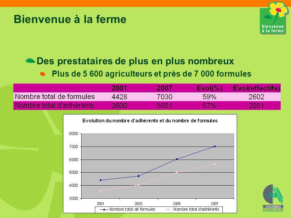 Bienvenue à la ferme Des prestataires de plus en plus nombreux Plus de 5 600 agriculteurs et près de 7 000 formules