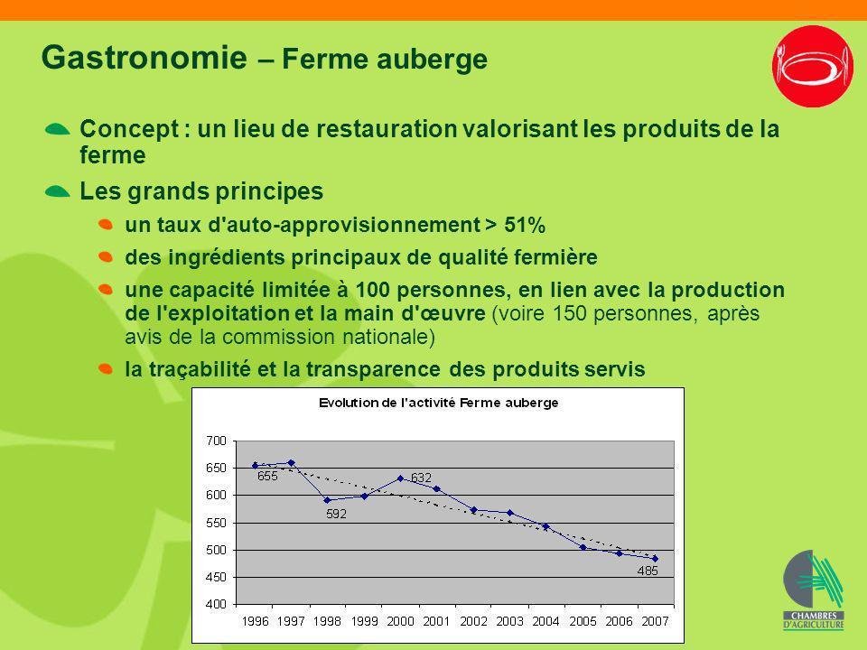 Gastronomie – Ferme auberge Concept : un lieu de restauration valorisant les produits de la ferme Les grands principes un taux d'auto-approvisionnemen