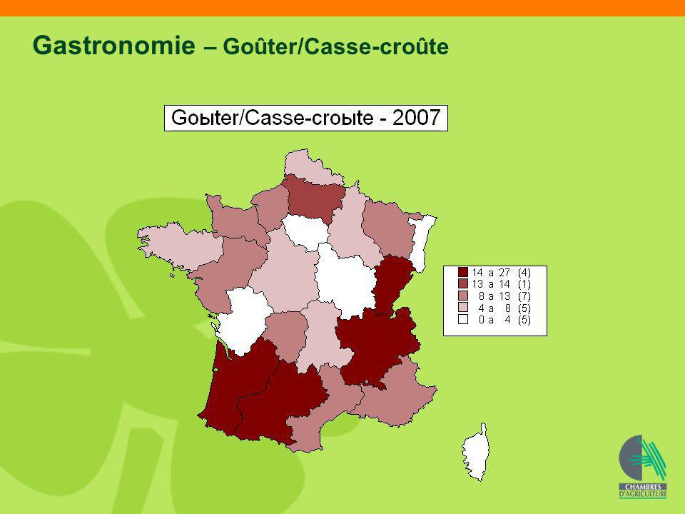 Gastronomie – Goûter/Casse-croûte
