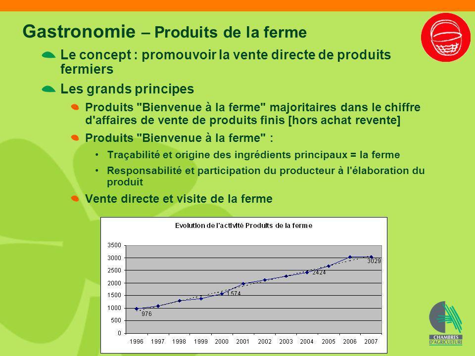 Gastronomie – Produits de la ferme Le concept : promouvoir la vente directe de produits fermiers Les grands principes Produits