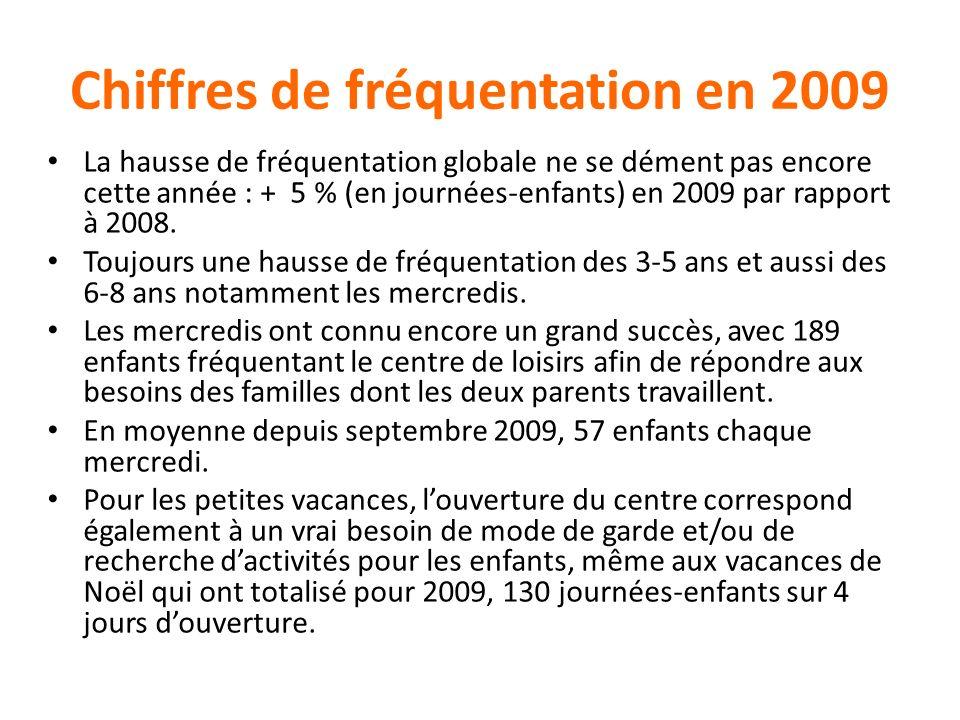 Chiffres de fréquentation en 2009 La hausse de fréquentation globale ne se dément pas encore cette année : + 5 % (en journées-enfants) en 2009 par rap