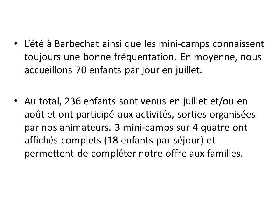 Lété à Barbechat ainsi que les mini-camps connaissent toujours une bonne fréquentation. En moyenne, nous accueillons 70 enfants par jour en juillet. A