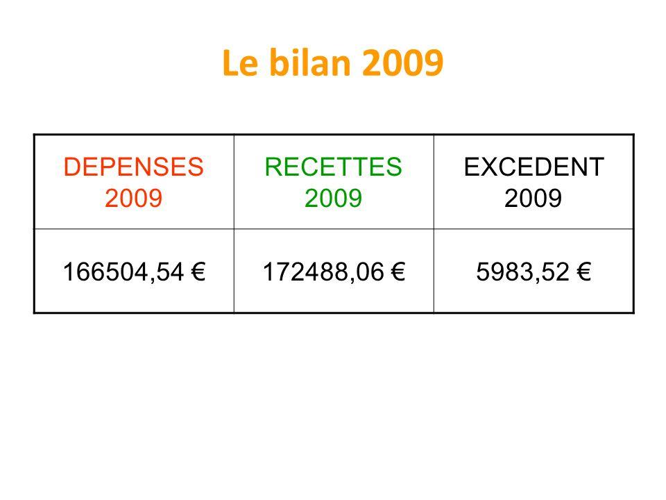 Le bilan 2009 DEPENSES 2009 RECETTES 2009 EXCEDENT 2009 166504,54 172488,06 5983,52