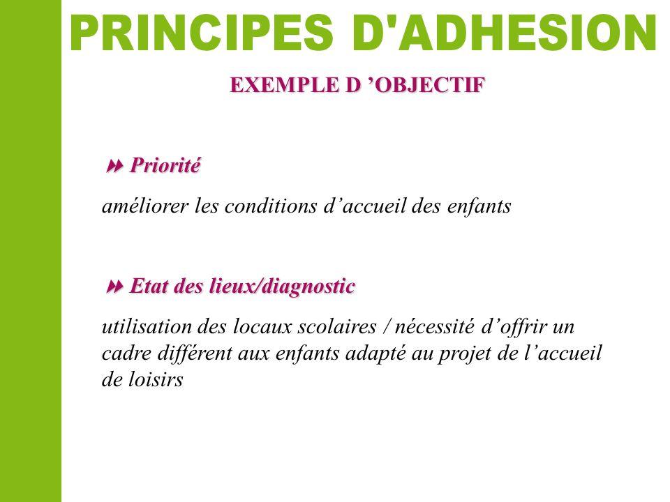 EXEMPLE D OBJECTIF Priorité Priorité améliorer les conditions daccueil des enfants Etat des lieux/diagnostic Etat des lieux/diagnostic utilisation des